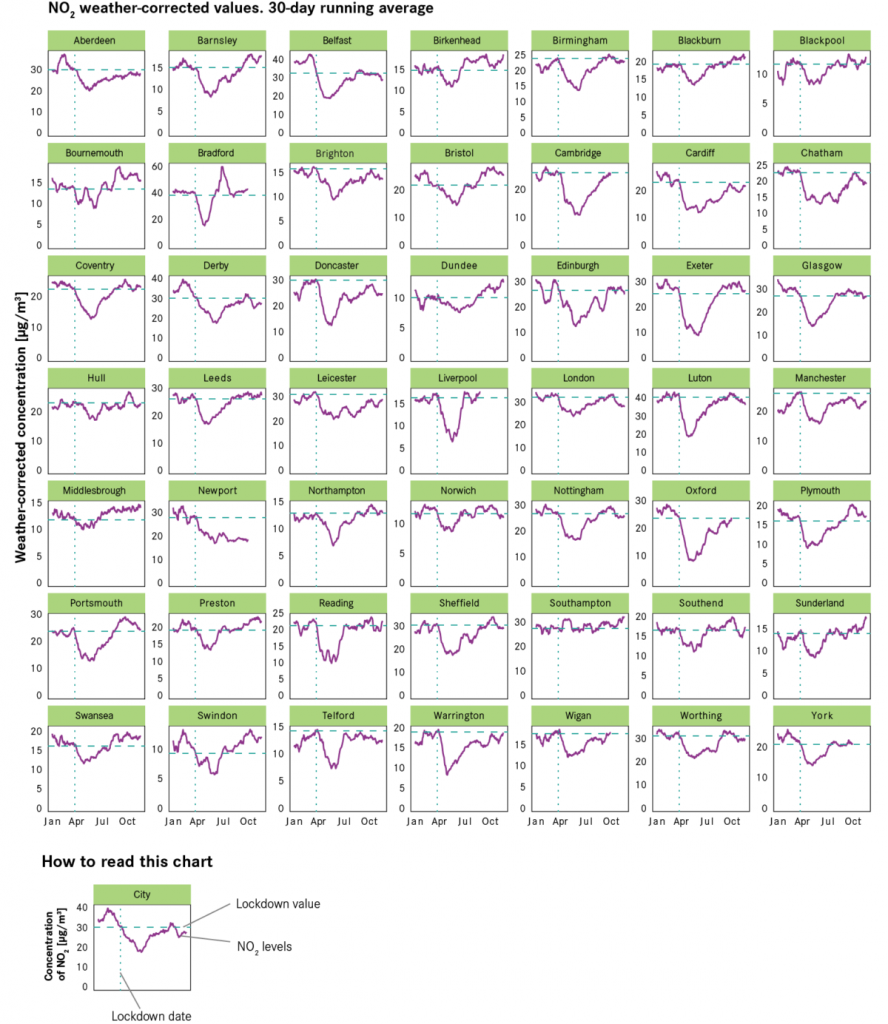 Evolution of NO2 (air pollution) concentration levels before and after the introduction of the first national lockdown. (Image ©Centre for Cities)